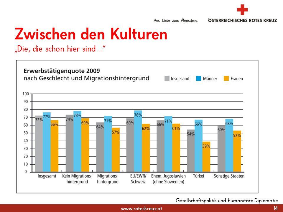 www.roteskreuz.at 14 Gesellschaftspolitik und humanitäre Diplomatie Zwischen den Kulturen Die, die schon hier sind...