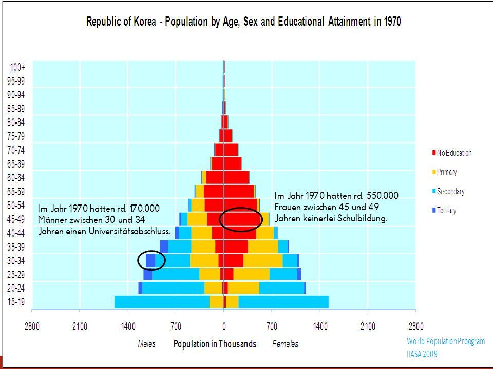 Im Jahr 1970 hatten rd. 550.000 Frauen zwischen 45 und 49 Jahren keinerlei Schulbildung. Im Jahr 1970 hatten rd. 170.000 Männer zwischen 30 und 34 Jah