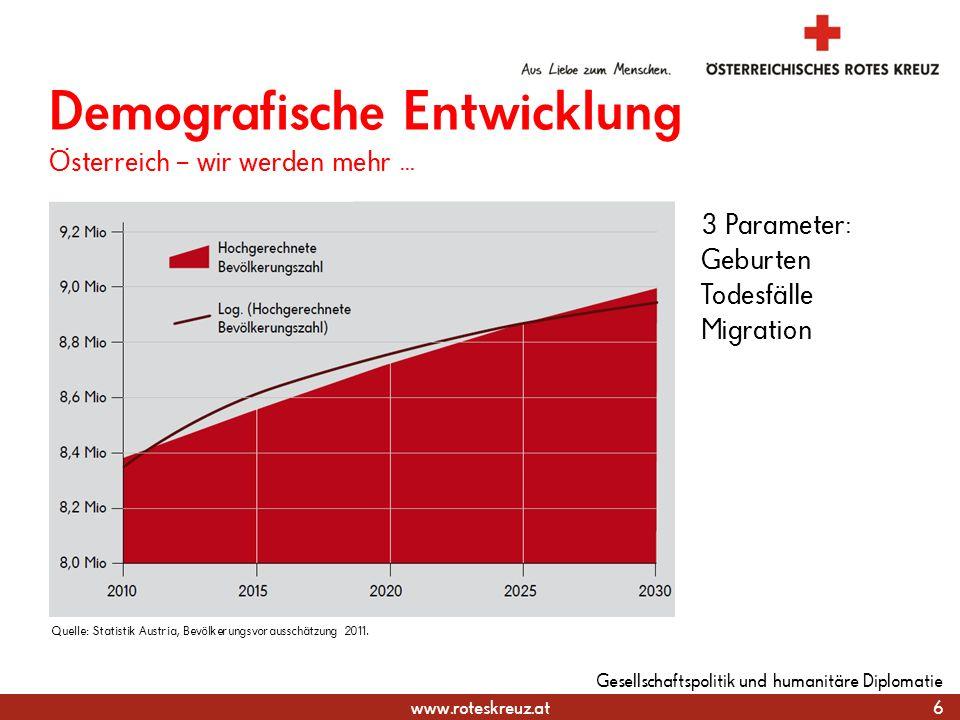 www.roteskreuz.at 6 Gesellschaftspolitik und humanitäre Diplomatie Demografische Entwicklung Österreich – wir werden mehr... Quelle: Statistik Austria