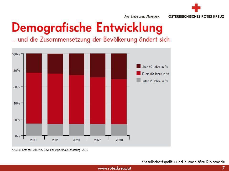 www.roteskreuz.at 7 Gesellschaftspolitik und humanitäre Diplomatie Demografische Entwicklung... und die Zusammensetzung der Bevölkerung ändert sich. Q