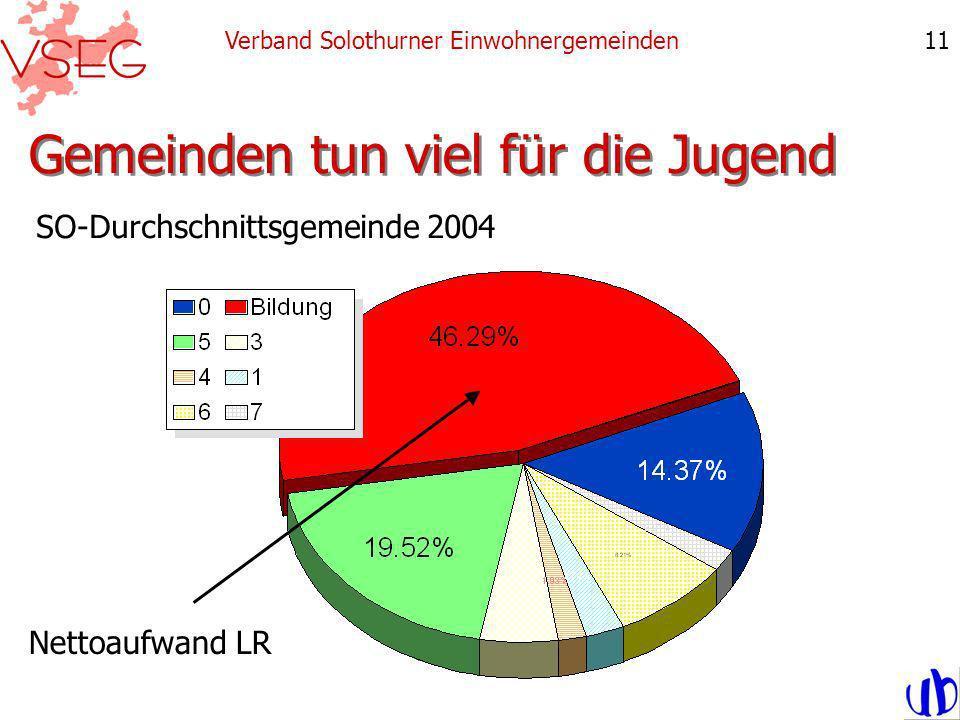 Gemeinden tun viel für die Jugend Verband Solothurner Einwohnergemeinden11 SO-Durchschnittsgemeinde 2004 Nettoaufwand LR
