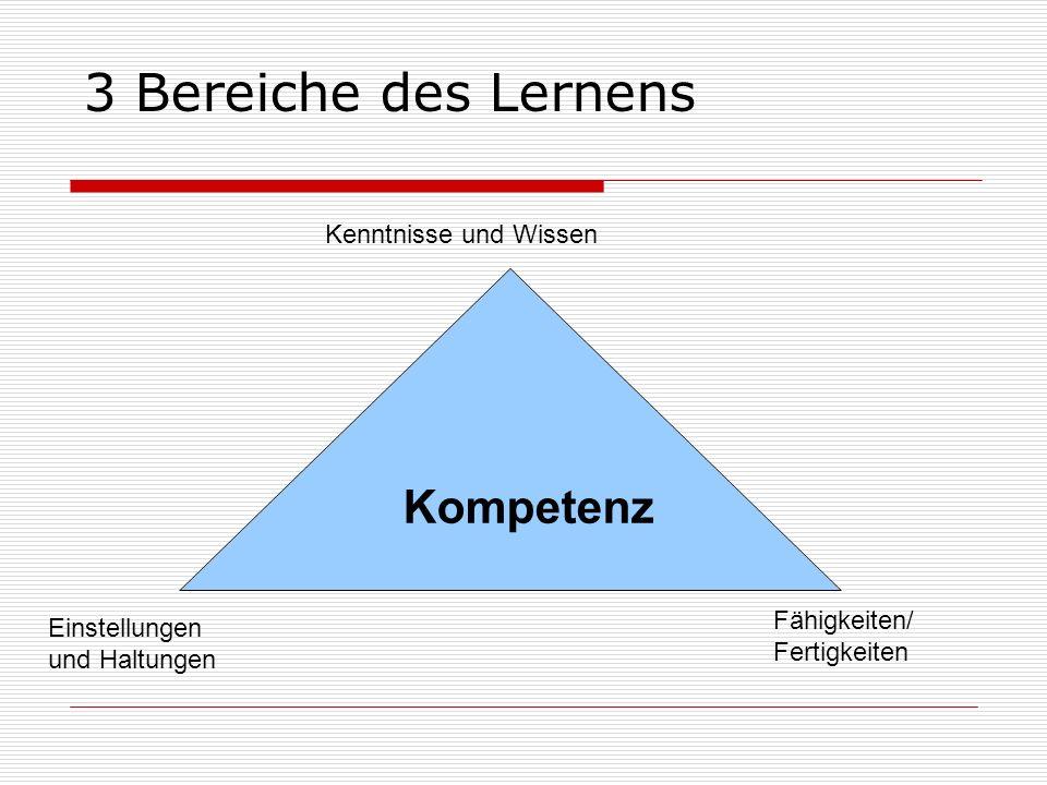 3 Bereiche des Lernens Kenntnisse und Wissen Kompetenz Einstellungen und Haltungen Fähigkeiten/ Fertigkeiten