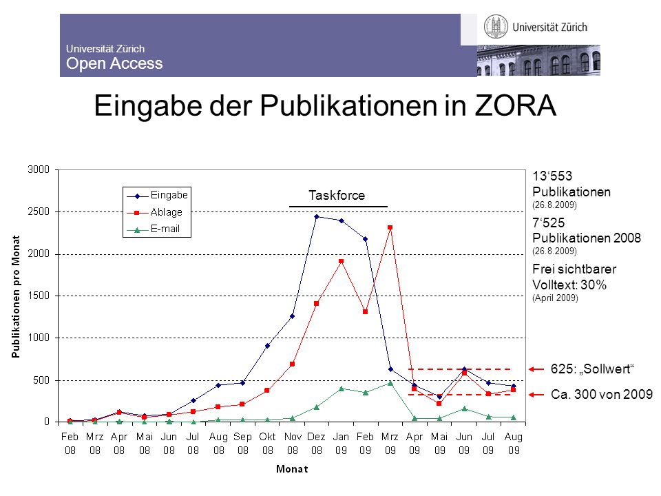Universität Zürich Open Access 8.9.2009 Lernende Bibliothek 2009 7 7 Editoren Kurs ZORA chf 1.12.2008 Taskforce Ca.