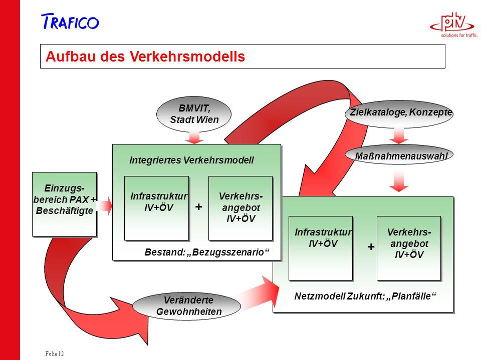 Folie 12 Maßnahmenauswahl Zielkataloge, Konzepte Netzmodell Zukunft: Planfälle Verkehrs- angebot IV+ÖV + Infrastruktur IV+ÖV Aufbau des Verkehrsmodell