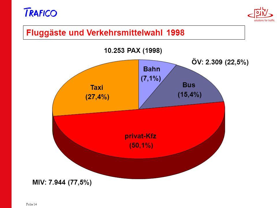 Folie 14 Fluggäste und Verkehrsmittelwahl 1998 MIV: 7.944 (77,5%) ÖV: 2.309 (22,5%) 10.253 PAX (1998) privat-Kfz Bus Bahn Taxi (7,1%) (15,4%) (27,4%)