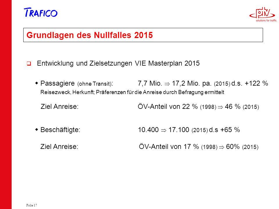 Folie 17 Grundlagen des Nullfalles 2015 Entwicklung und Zielsetzungen VIE Masterplan 2015 Passagiere (ohne Transit) : 7,7 Mio. 17,2 Mio. pa. (2015) d.