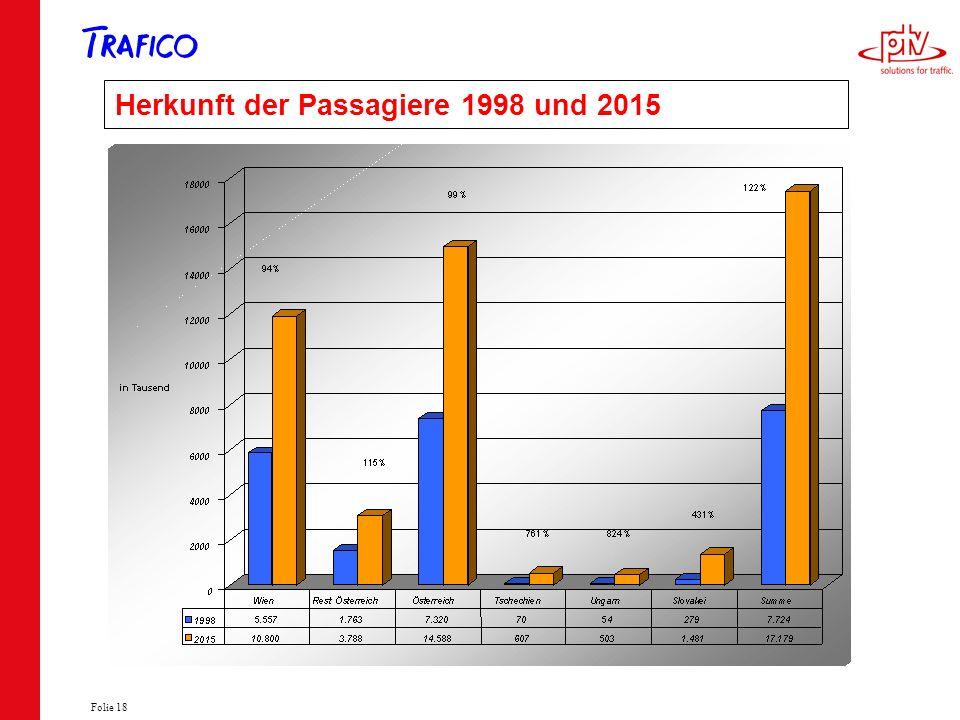 Folie 18 Herkunft der Passagiere 1998 und 2015