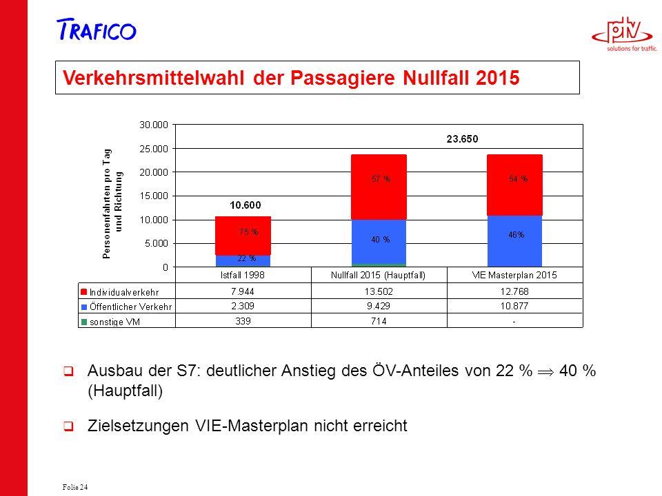 Folie 24 Verkehrsmittelwahl der Passagiere Nullfall 2015 Ausbau der S7: deutlicher Anstieg des ÖV-Anteiles von 22 % 40 % (Hauptfall) Zielsetzungen VIE