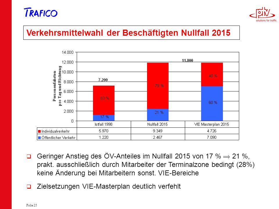 Folie 25 Verkehrsmittelwahl der Beschäftigten Nullfall 2015 Geringer Anstieg des ÖV-Anteiles im Nullfall 2015 von 17 % 21 %, prakt. ausschließlich dur