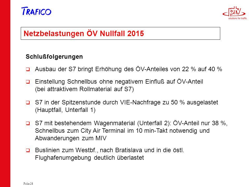 Folie 28 Netzbelastungen ÖV Nullfall 2015 Schlußfolgerungen Ausbau der S7 bringt Erhöhung des ÖV-Anteiles von 22 % auf 40 % Einstellung Schnellbus ohn