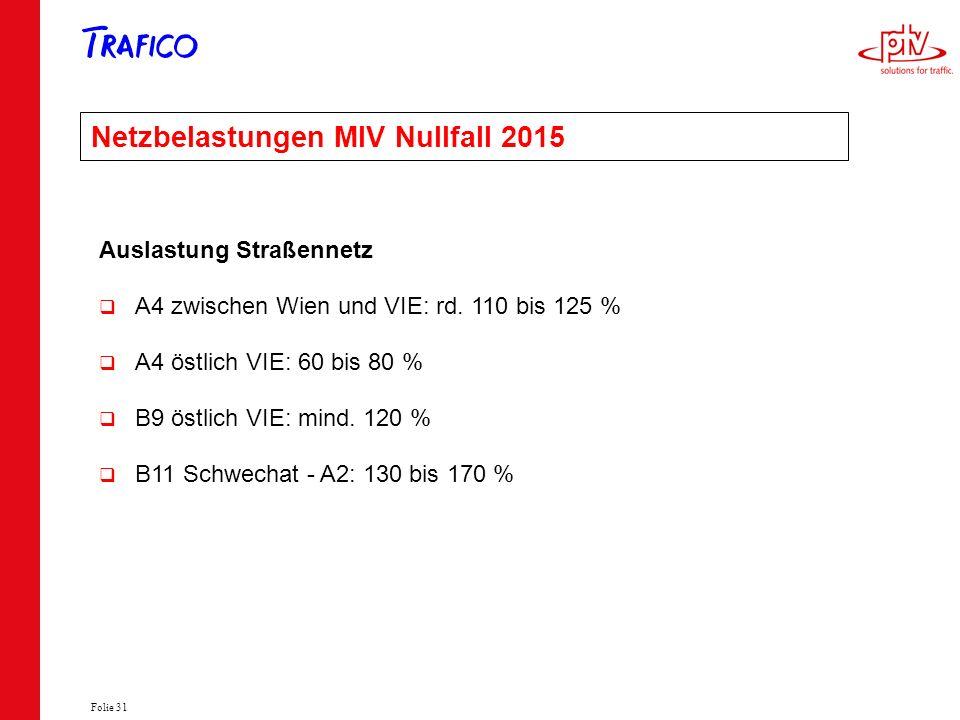 Folie 31 Netzbelastungen MIV Nullfall 2015 Auslastung Straßennetz A4 zwischen Wien und VIE: rd. 110 bis 125 % A4 östlich VIE: 60 bis 80 % B9 östlich V