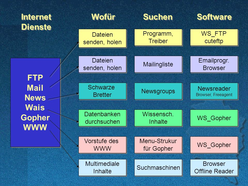 VoBS Internet Dienste Wofür Suchen Software FTP Mail News Wais Gopher WWW FTP Mail News Wais Gopher WWW Dateien senden, holen Dateien senden, holen Programm, Treiber Programm, Treiber WS_FTP cuteftp WS_FTP cuteftp Mailingliste Emailprogr.