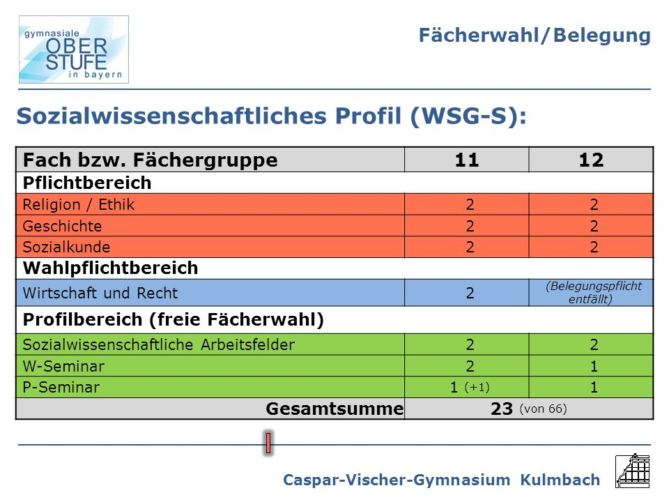 Caspar-Vischer-Gymnasium Kulmbach Sozialwissenschaftliches Profil (WSG-S): Fach bzw. Fächergruppe1112 Pflichtbereich Religion / Ethik22 Geschichte22 S