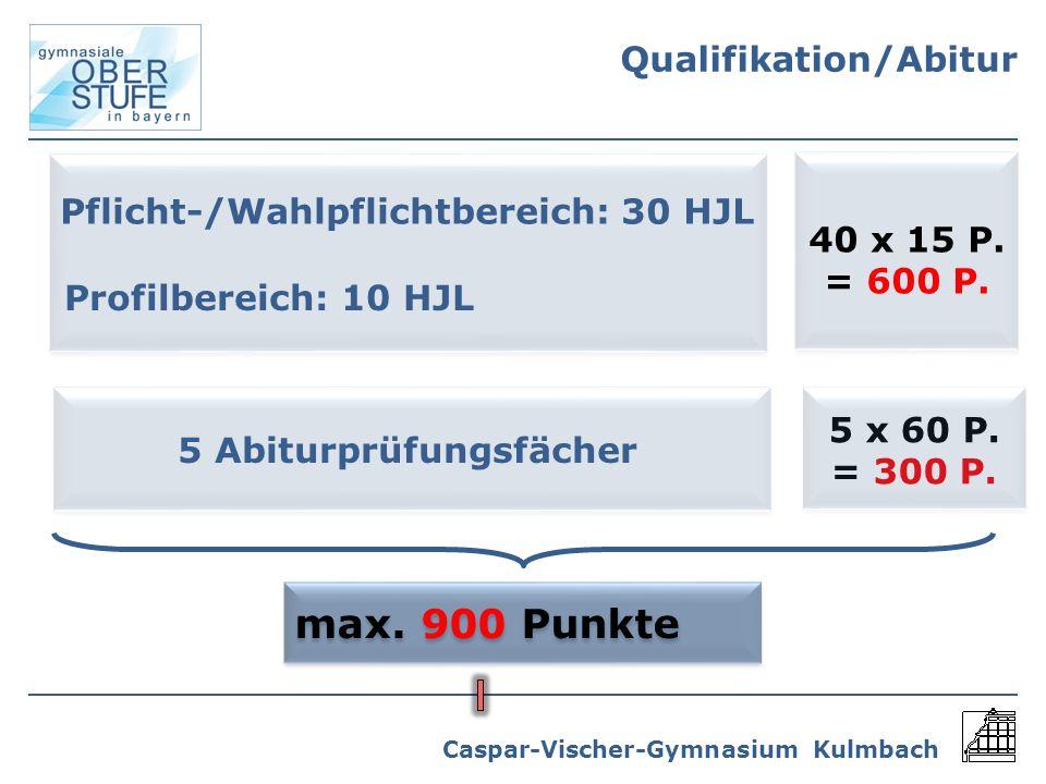 Caspar-Vischer-Gymnasium Kulmbach Pflicht-/Wahlpflichtbereich: 30 HJL Profilbereich: 10 HJL 40 x 15 P. = 600 P. 5 Abiturprüfungsfächer 5 x 60 P. = 300
