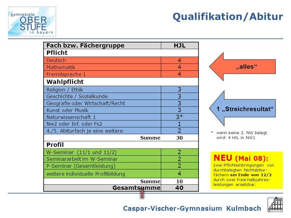 Caspar-Vischer-Gymnasium Kulmbach Fach bzw. FächergruppeHJL Pflicht Deutsch 4 Mathematik 4 Fremdsprache 1 4 Wahlpflicht Religion / Ethik 3 Geschichte