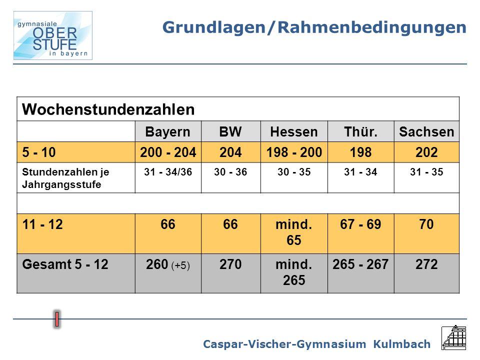 Caspar-Vischer-Gymnasium Kulmbach Wochenstundenzahlen BayernBWHessenThür.Sachsen 5 - 10200 - 204204198 - 200198202 Stundenzahlen je Jahrgangsstufe 31