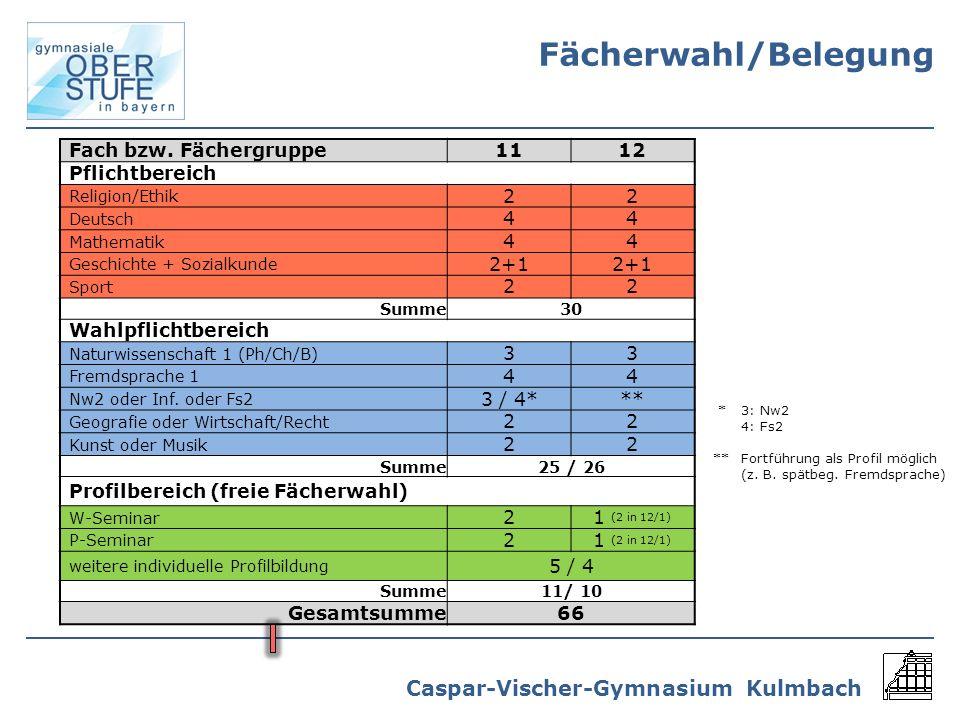Caspar-Vischer-Gymnasium Kulmbach Fach bzw. Fächergruppe1112 Pflichtbereich Religion/Ethik 22 Deutsch 44 Mathematik 44 Geschichte + Sozialkunde 2+1 Sp