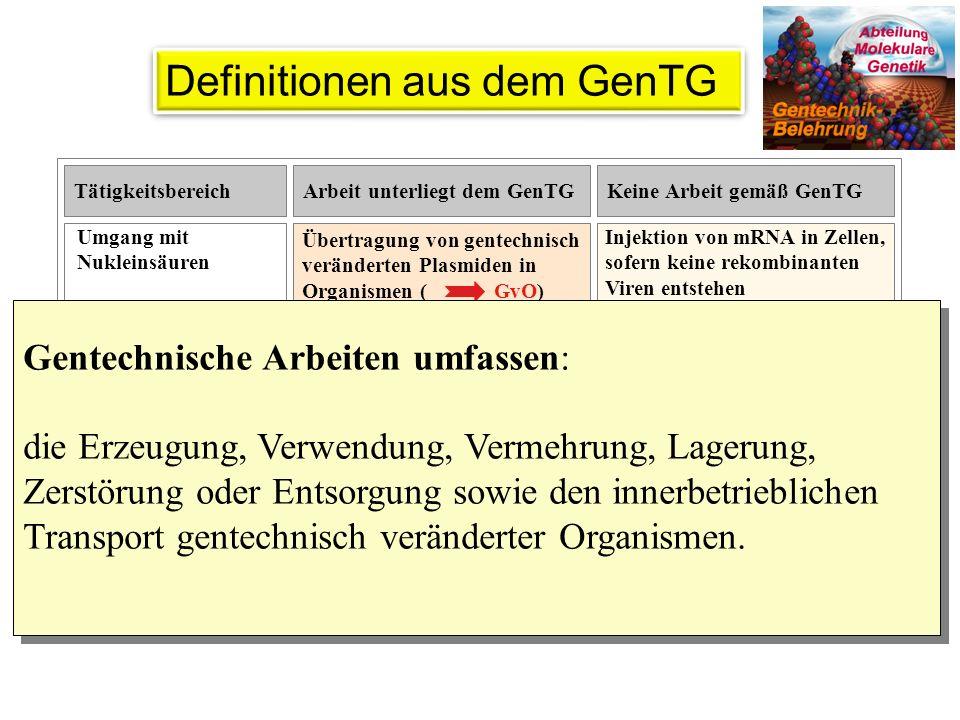 Gentechnik-Sicherheitsverordnung (GenTSV): Diese Verordnung regelt Sicherheitsanforderungen an gentechnische Arbeiten in gentechnischen Anlagen einschließlich der Tätigkeiten im Gefahrenbereich und enthält die für den Umgang mit GvOs wichtigen Aspekte des täglichen Lebens.