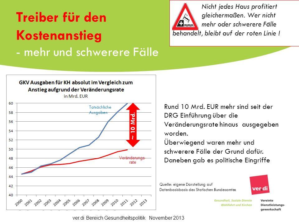 ver.di Bereich Gesundheitspolitik November 2013 Treiber für den Kostenanstieg - mehr und schwerere Fälle Rund 10 Mrd.