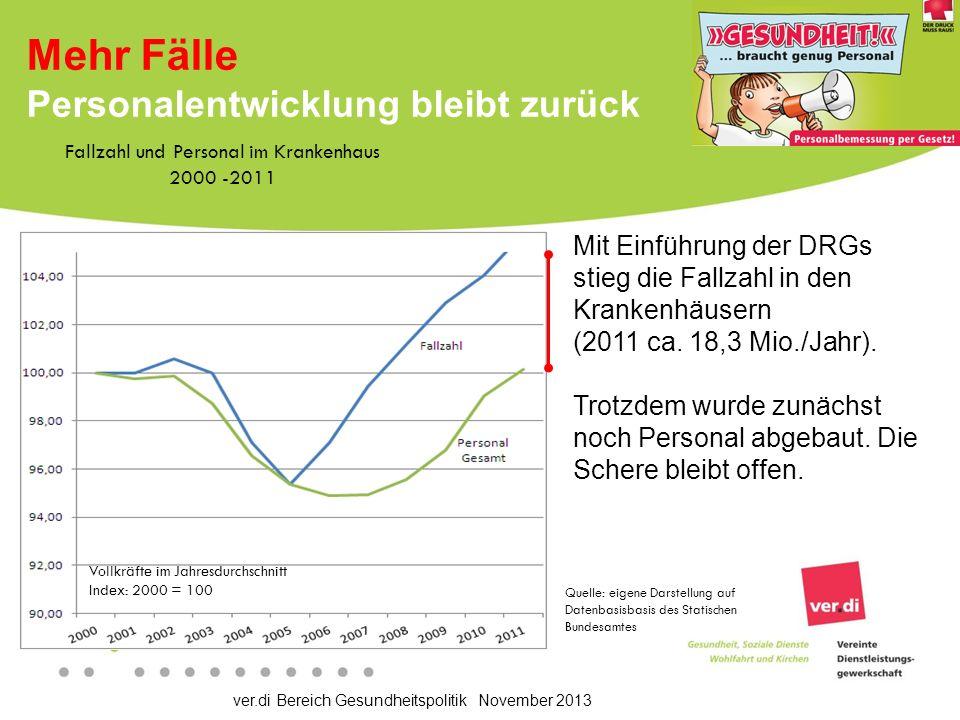 ver.di Bereich Gesundheitspolitik November 2013 Gangbarer Weg.