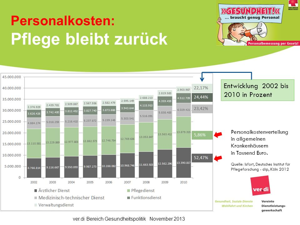 ver.di Bereich Gesundheitspolitik November 2013 Personalkosten: Pflege bleibt zurück Personalkostenverteilung in allgemeinen Krankenhäusern in Tausend Euro.