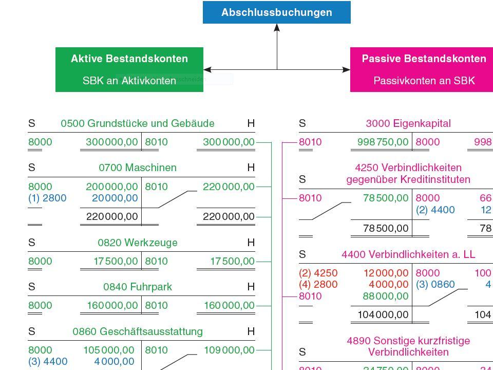 Büromanagement Kaufmann/Kauffrau für Büromanagement Aufbau der Arbeitshefte