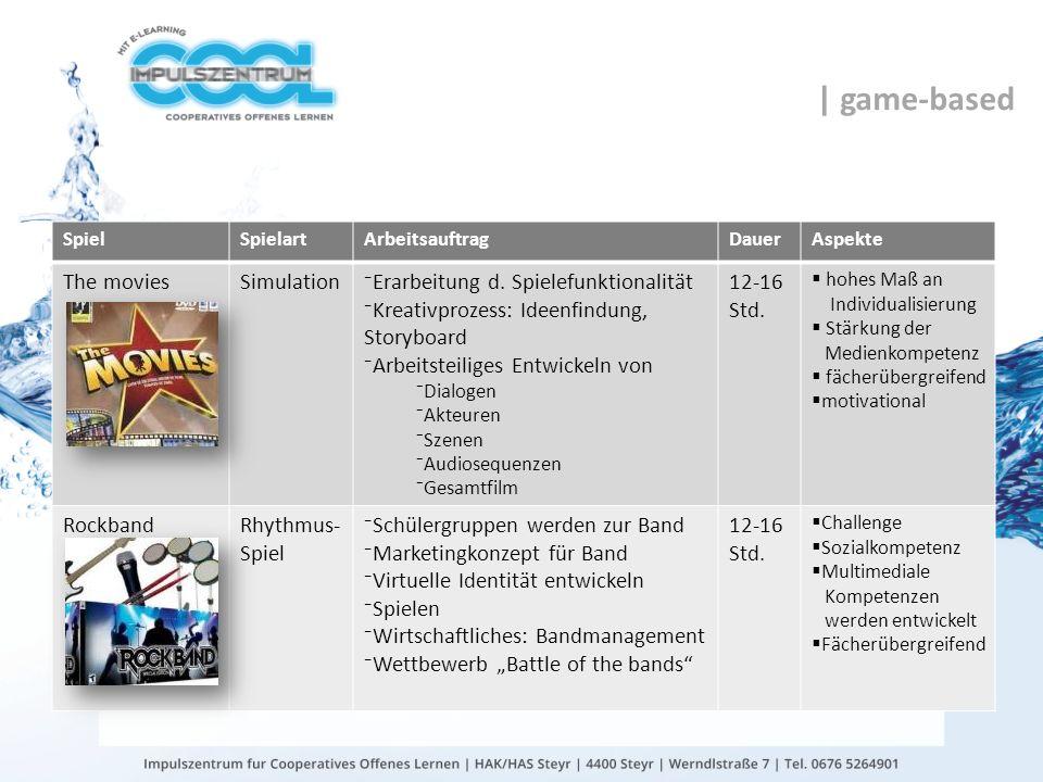 gtn gmbh Beispiele SpielSpielartArbeitsauftragDauerAspekte The moviesSimulationErarbeitung d. Spielefunktionalität Kreativprozess: Ideenfindung, Story