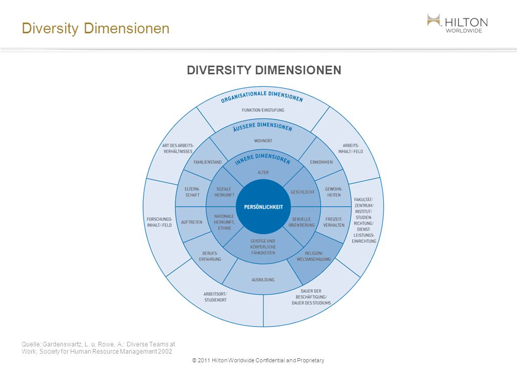 © 2011 Hilton Worldwide Confidential and Proprietary Diversity Dimensionen DIVERSITY DIMENSIONEN Quelle: Gardenswartz, L. u. Rowe, A.: Diverse Teams a