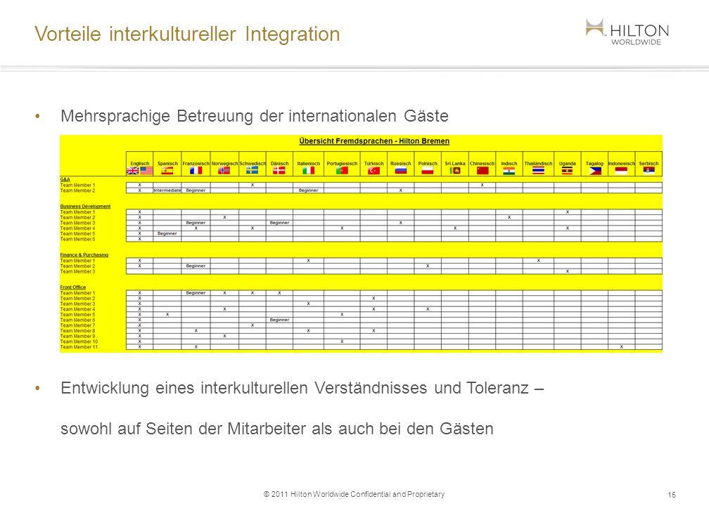 © 2011 Hilton Worldwide Confidential and Proprietary Mehrsprachige Betreuung der internationalen Gäste Entwicklung eines interkulturellen Verständniss