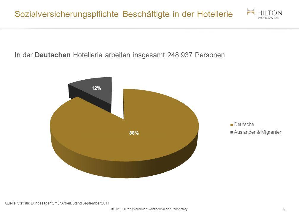 © 2011 Hilton Worldwide Confidential and Proprietary Sozialversicherungspflichte Beschäftigte in der Hotellerie In der Deutschen Hotellerie arbeiten i