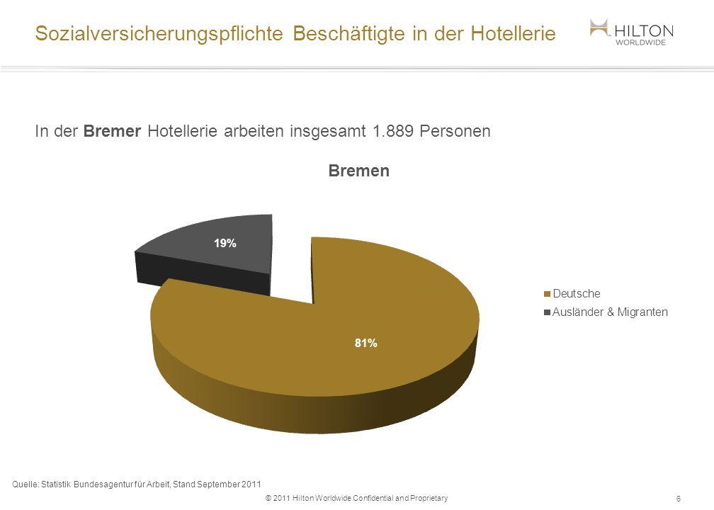 © 2011 Hilton Worldwide Confidential and Proprietary Mitarbeiterübersicht - Hilton Bremen 7 Im Hilton Bremen arbeiten 63 Personen (ohne Aushilfen und Auszubildende) Davon haben mehr als 1/3 der Mitarbeiter haben einen internationalen Hintergrund