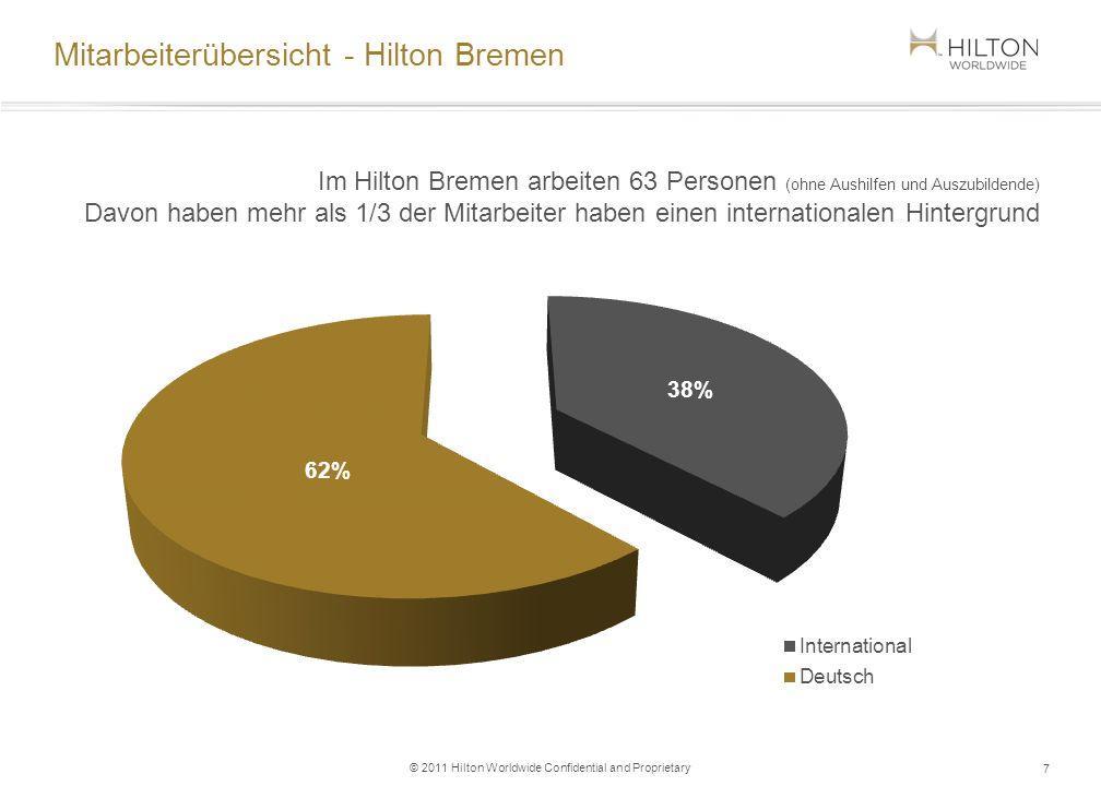 © 2011 Hilton Worldwide Confidential and Proprietary Mitarbeiterübersicht - Hilton Bremen 7 Im Hilton Bremen arbeiten 63 Personen (ohne Aushilfen und