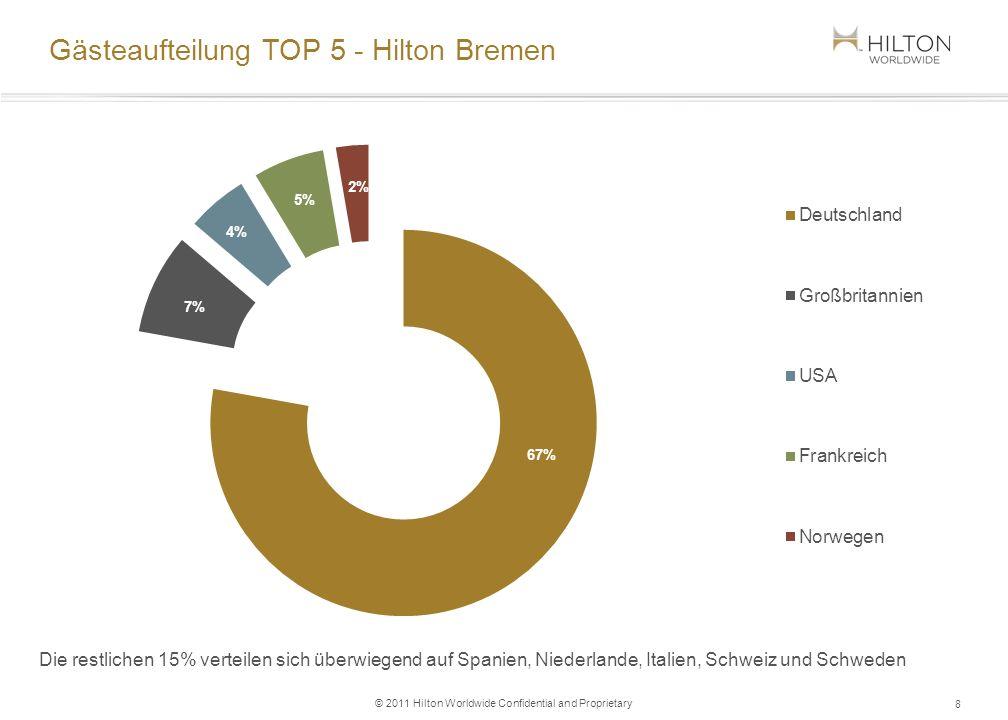 © 2011 Hilton Worldwide Confidential and Proprietary Gästeaufteilung TOP 5 - Hilton Bremen 8 Die restlichen 15% verteilen sich überwiegend auf Spanien