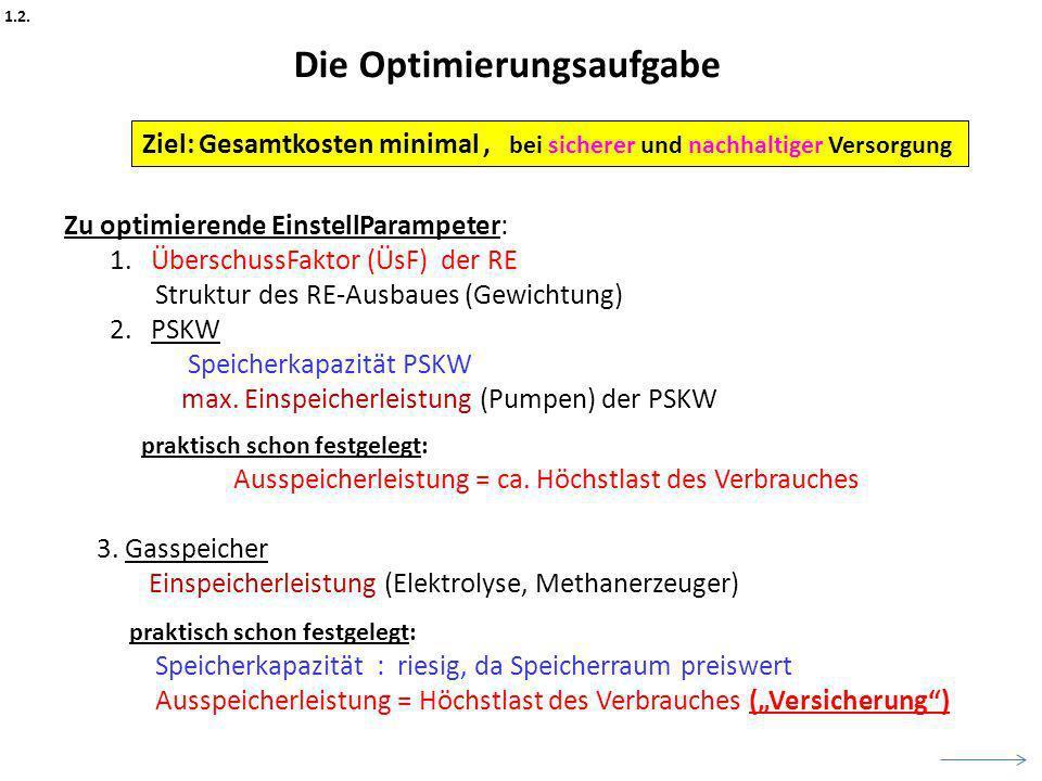 Zu optimierende EinstellParampeter: 1. ÜberschussFaktor (ÜsF) der RE Struktur des RE-Ausbaues (Gewichtung) 2. PSKW Speicherkapazität PSKW max. Einspei