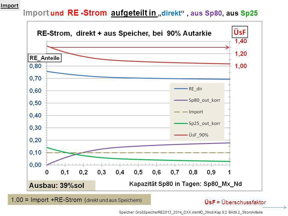 Import und RE -Strom aufgeteilt indirekt, aus Sp80, aus Sp25 Import Speicher: GroßSpeicherRE2013_2014_DXX.xlsm!D_39sol.Kap.9;2 Bild9.2_StromAnteile 1.