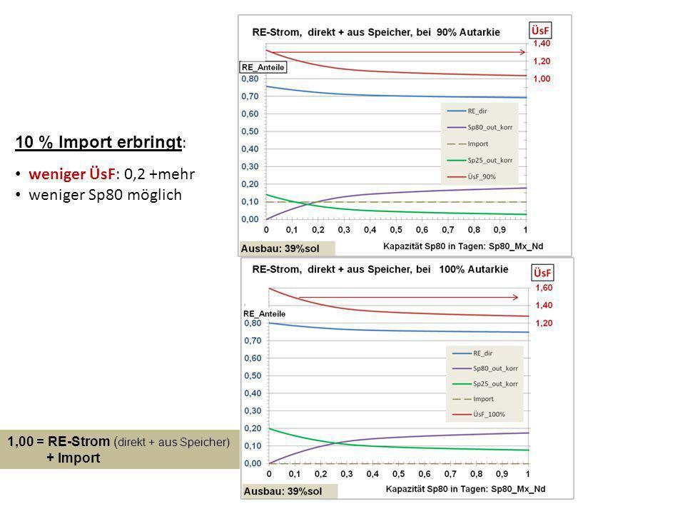 10 % Import erbringt : weniger ÜsF: 0,2 +mehr weniger Sp80 möglich 1,00 = RE-Strom ( direkt + aus Speicher) + Import