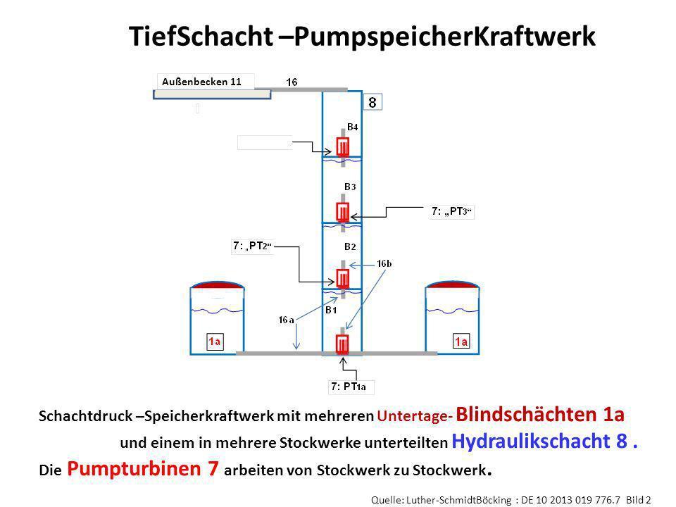Schachtdruck –Speicherkraftwerk mit mehreren Untertage- Blindschächten 1a und einem in mehrere Stockwerke unterteilten Hydraulikschacht 8. Die Pumptur