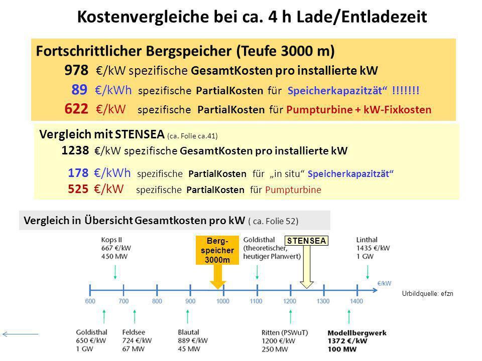 Vergleich mit STENSEA (ca. Folie ca.41) 1238 /kW spezifische GesamtKosten pro installierte kW 178 /kWh spezifische PartialKosten für in situ Speicherk