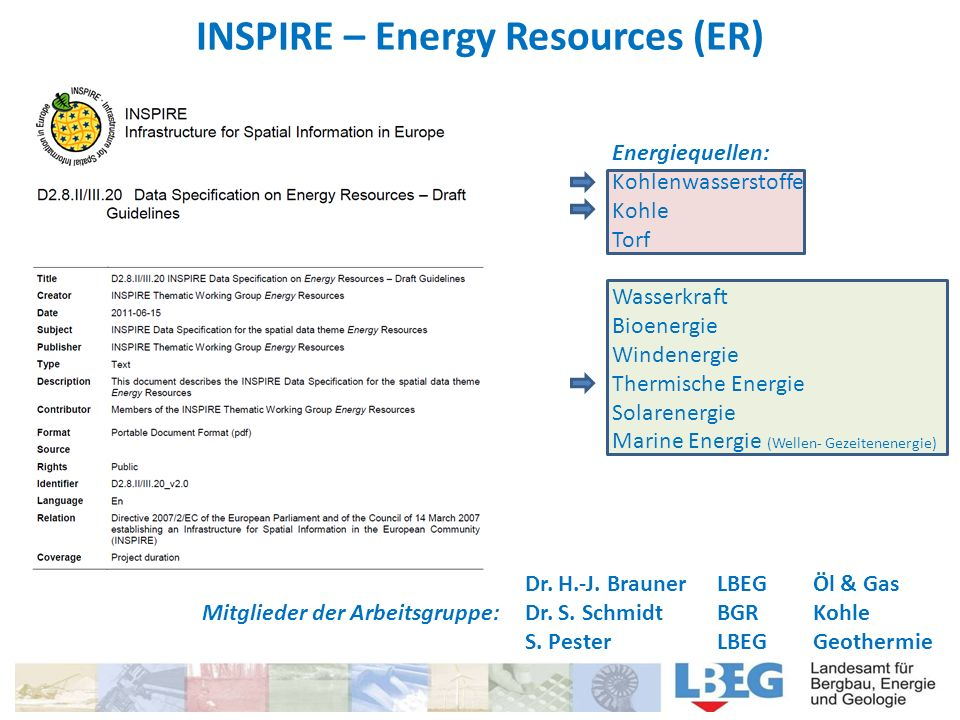 INSPIRE – Energy Resources (ER) Drei Applikations Schemata BaseÜbersicht über Energiequellen ResourceTypeValue / SpecialisedResourceTypeValue FeatureRäumliche Objekte von Energiequellen EnergyResource NonRenewableEnergyRecource / RenewableEnergyRecource CoverageVeränderungen der energetischen Eigenschaften durch Rasterdarstellungen Für erneuerbare Energien