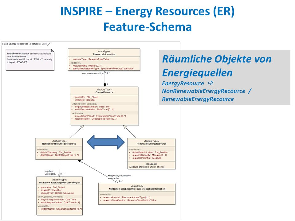 INSPIRE – Energy Resources (ER) Feature-Schema Räumliche Objekte von Energiequellen EnergyResource NonRenewableEnergyRecource / RenewableEnergyRecource