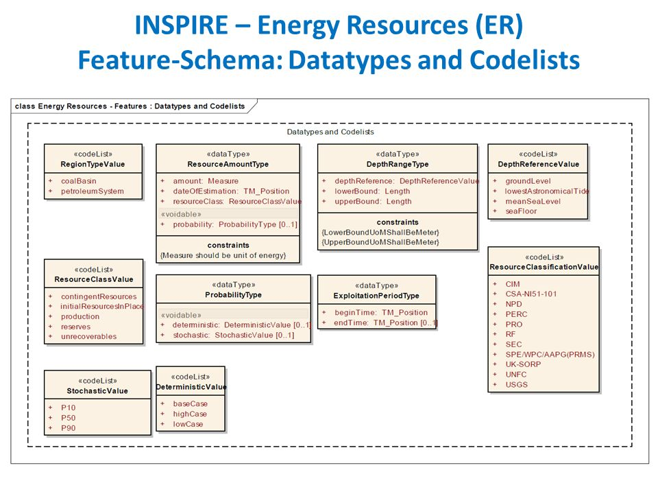INSPIRE – Energy Resources (ER) Feature-Schema: Datatypes and Codelists
