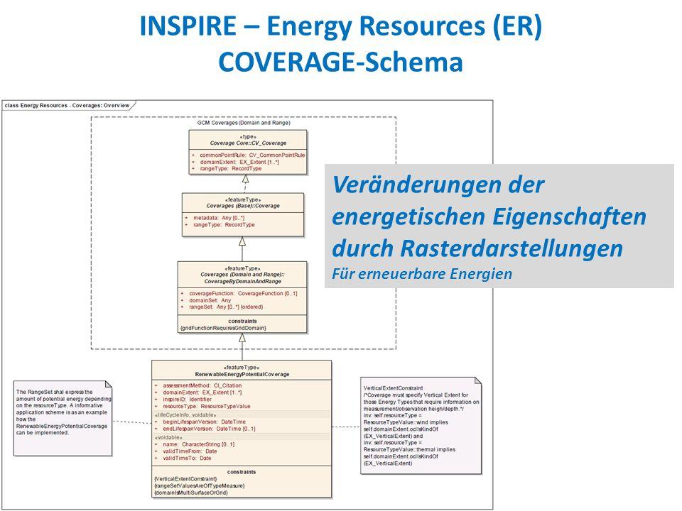 INSPIRE – Energy Resources (ER) COVERAGE-Schema Veränderungen der energetischen Eigenschaften durch Rasterdarstellungen Für erneuerbare Energien