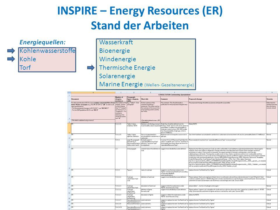 INSPIRE – Energy Resources (ER) Stand der Arbeiten Energiequellen: Kohlenwasserstoffe Kohle Torf Wasserkraft Bioenergie Windenergie Thermische Energie Solarenergie Marine Energie (Wellen- Gezeitenenergie)