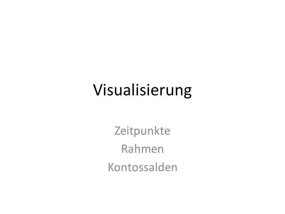Visualisierung Zeitpunkte Rahmen Kontossalden