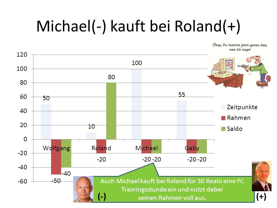 Michael(-) kauft bei Roland(+) Auch Michael kauft bei Roland für 30 Realo eine PC Trainingsstunde ein und nutzt dabei seinen Rahmen voll aus. (-) (+)