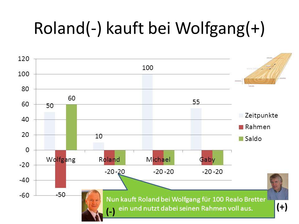 Roland(-) kauft bei Wolfgang(+) Nun kauft Roland bei Wolfgang für 100 Realo Bretter ein und nutzt dabei seinen Rahmen voll aus. (-) (+)