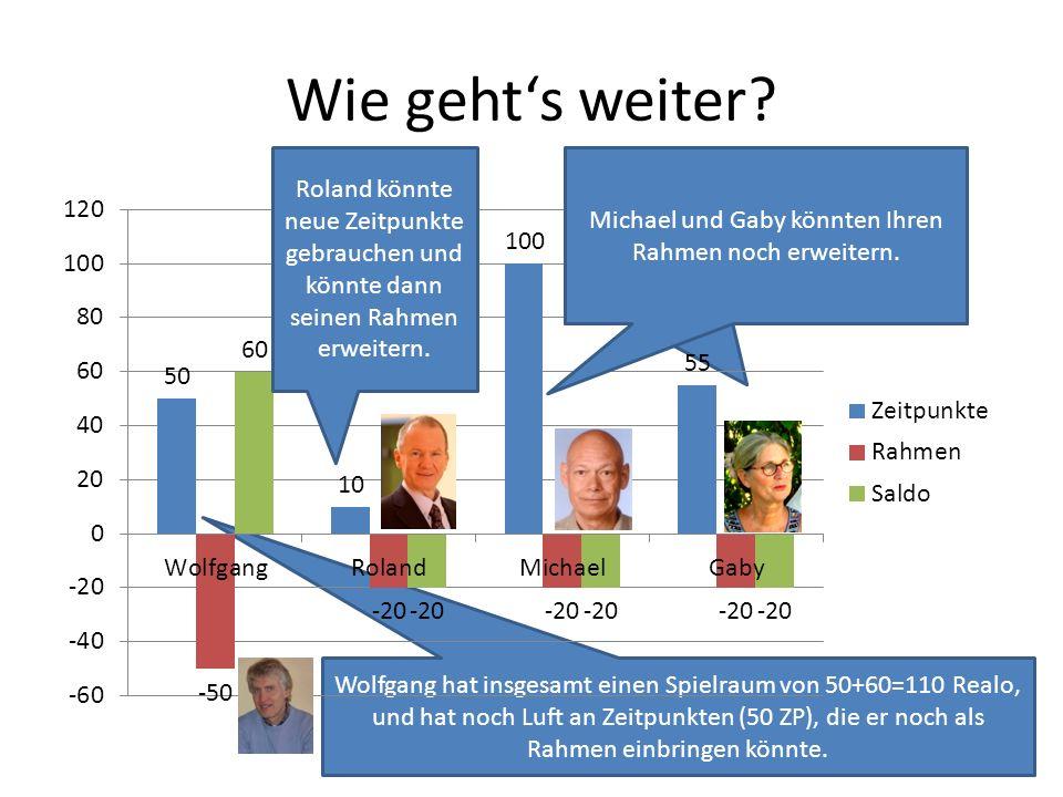 Wolfgang hat insgesamt einen Spielraum von 50+60=110 Realo, und hat noch Luft an Zeitpunkten (50 ZP), die er noch als Rahmen einbringen könnte. Michae