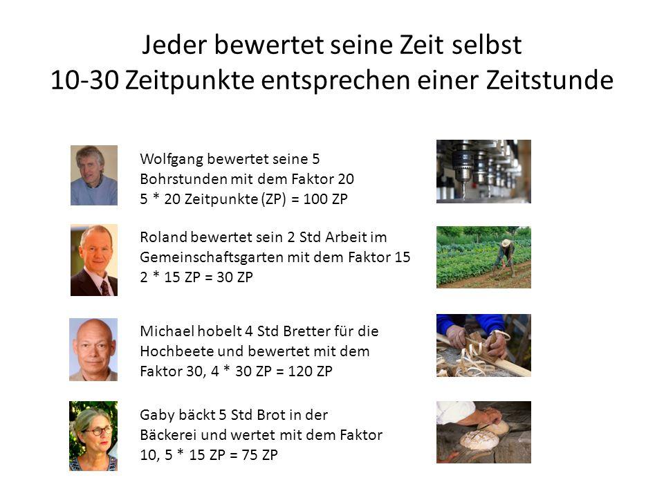 Jeder bewertet seine Zeit selbst 10-30 Zeitpunkte entsprechen einer Zeitstunde Wolfgang bewertet seine 5 Bohrstunden mit dem Faktor 20 5 * 20 Zeitpunk