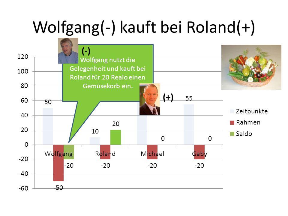 Wolfgang(-) kauft bei Roland(+) Wolfgang nutzt die Gelegenheit und kauft bei Roland für 20 Realo einen Gemüsekorb ein. (-) (+)