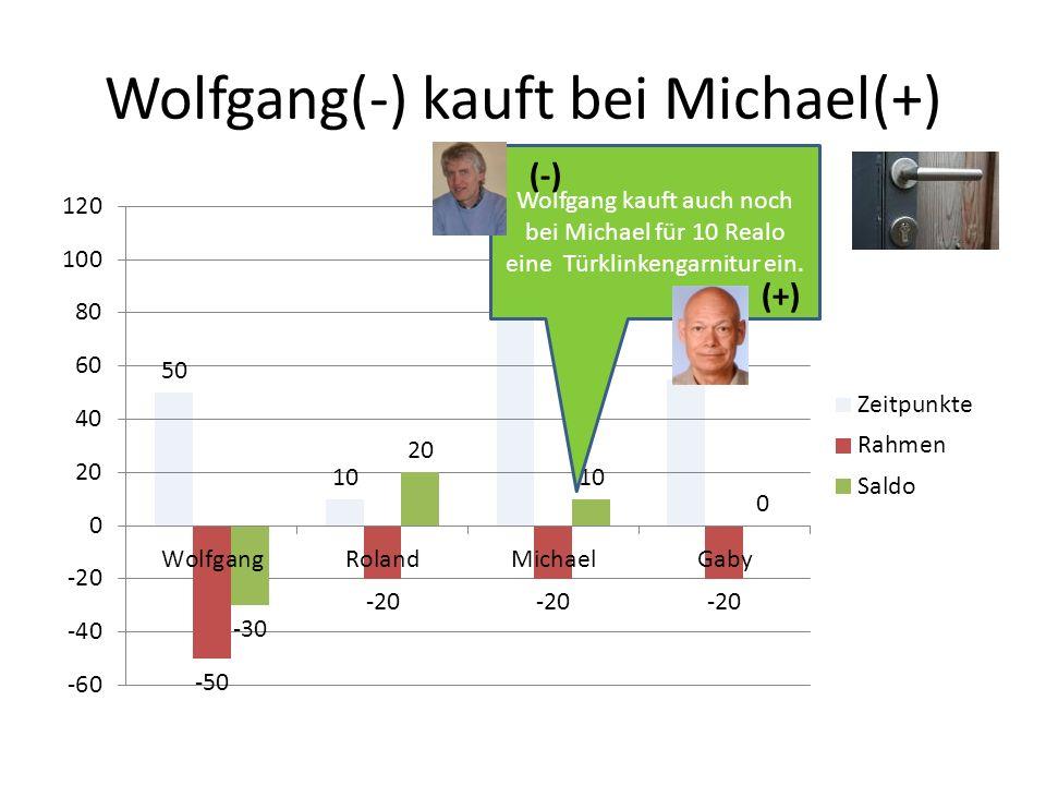 Wolfgang(-) kauft bei Michael(+) Wolfgang kauft auch noch bei Michael für 10 Realo eine Türklinkengarnitur ein. (-) (+)